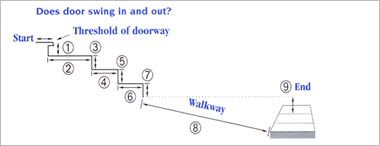 Measurement diagram on how to build an AMRAMP ramp